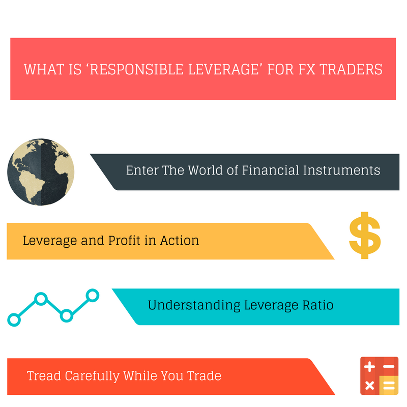 What is Responsible Leverage for FX traders